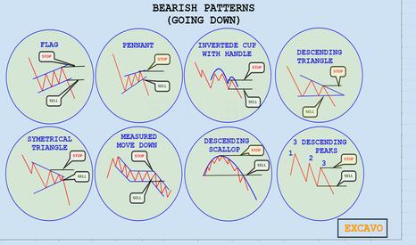 SP1!: BEARISH PATTERNS