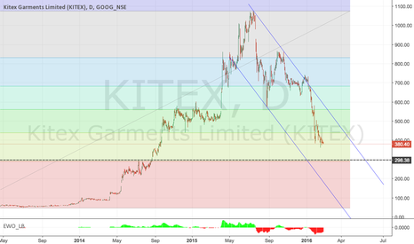 KITEX: KITEX 370-300 Ideal Investment Range