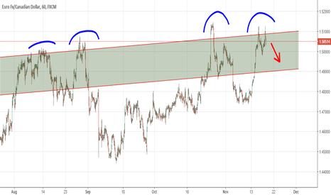 EURCAD: eurcad 1hr chart short