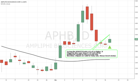 APHB: Simple Trading Techniques – Bullish Strategy