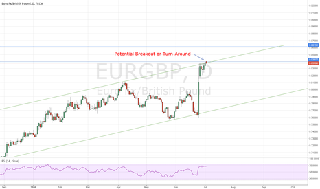 EURGBP: EURGBP: Critical Break-Out Possible or Reversal - DAILY