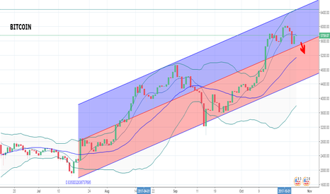BTCUSD: BITCOIN may go down for a short term of 1D and...