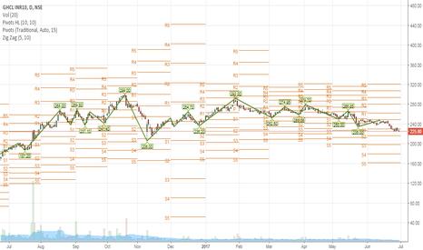 GHCL: ghcl huge upside potential