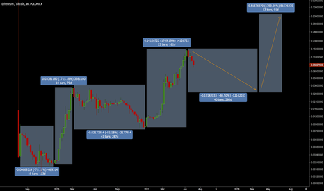 ETHBTC: ETH/BTC: Months of pain then a big buying opportunity