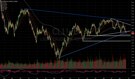 CL1!: Crude Oil Trend Lines and Support