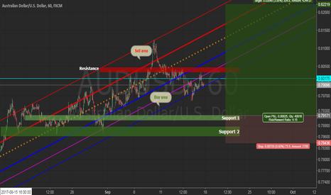 AUDUSD: AUDUSD | looks technical Bullish market