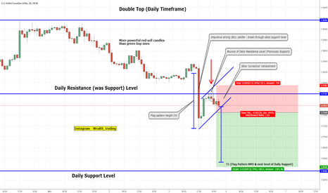 USDCAD: Continuation of Double Top Structure - Flag Pattern