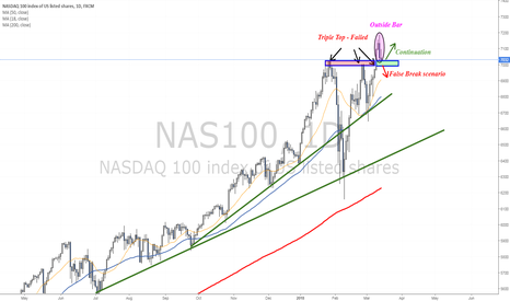 NAS100: Testing interesting price zone