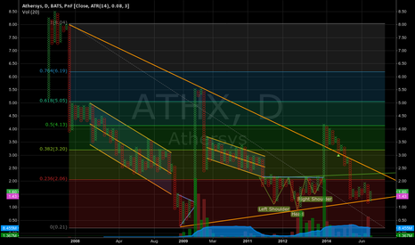 ATHX: ATHX P&F - A buy if reversal Pattern sets up.