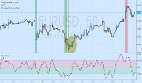 EURUSD: Long based on 2 indicators via Ucsgears.