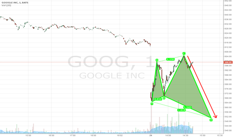 GOOG: GOOG Cypher Indicates this could go even lower