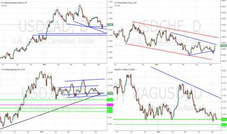 USDJPY: General Market Outlook (Part 2) - May 10th, 2014