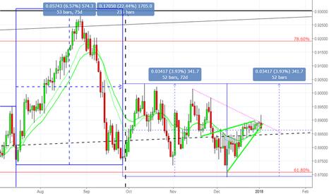 EURGBP: A good shorting opportunity