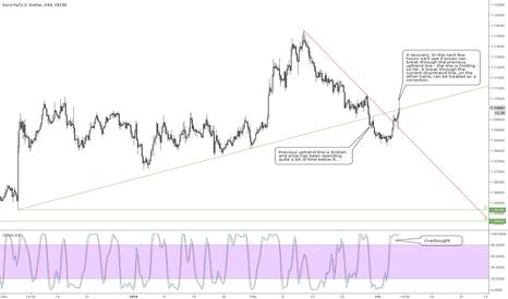 EURUSD: Keeps going down?