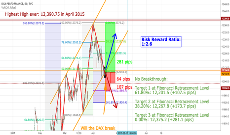 DAX: DAX Channeling - Easter present?