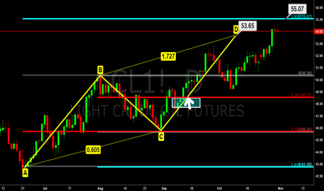 """CL1!: Crude Oil near """"D"""" zone of AB=CD pattern."""