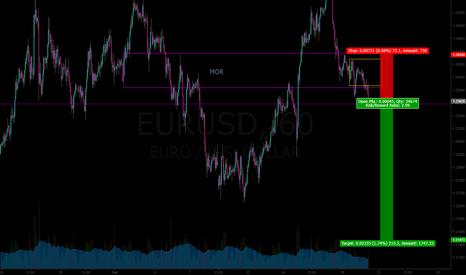 EURUSD: EURUSD swing short
