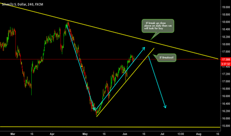 XAGUSD: XAGUSD: Wait for Breakout