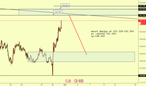 GBPJPY: gbpjpy ready to short