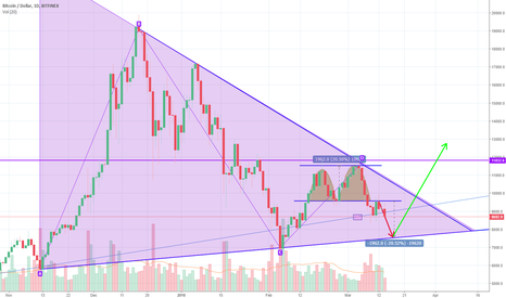 BTCUSD: BTCUSD - Heading towards last bounce from support...