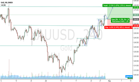 XAUUSD: Litte gold trade on pullback