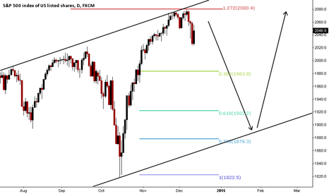 SPX500: Well defined channel