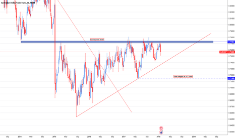 AUDCHF: AUD/CHF Short opportunity