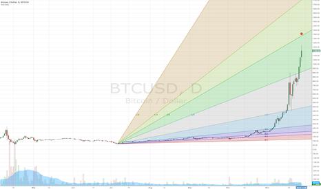 BTCUSD: Bitcoin Target 1350