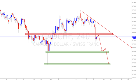 CADCHF: CADCHF Look for short below resistance