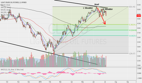 CL1!: Head and Shoulders Top In Crude Oil?