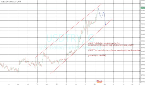 USDTRY: USD-TRY  POSSIBLE MOVEMENT