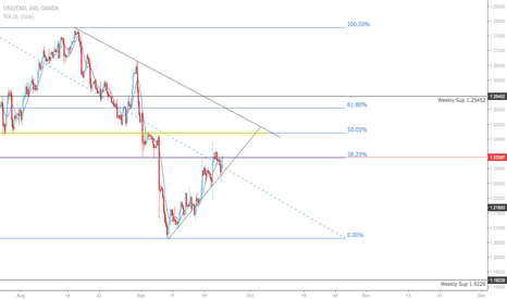 USDCAD: USD/CAD: 4hr chart retracement analysis (23rd of September 2017)