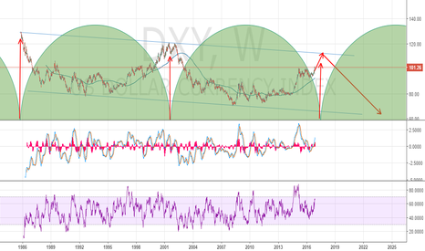 DXY: DXY topping in 1-2 years