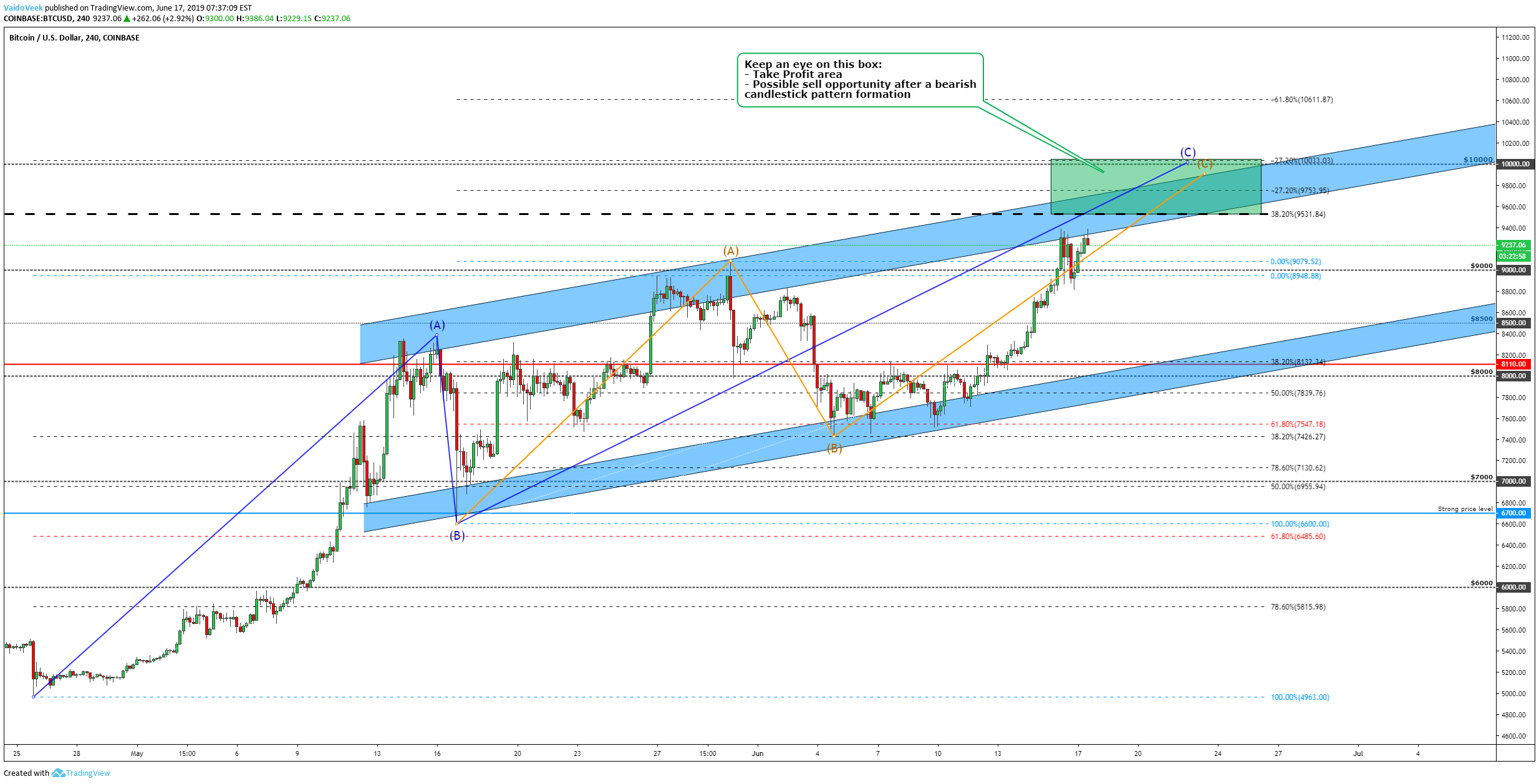 BTC/USD, Technical analysis.