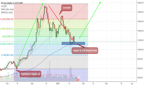 BTCUSD: BItcoin, potential buy at .618 fibonacci level (Golden Ratio)