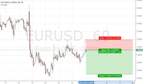 EURUSD: short euro, good reward/risk ratio