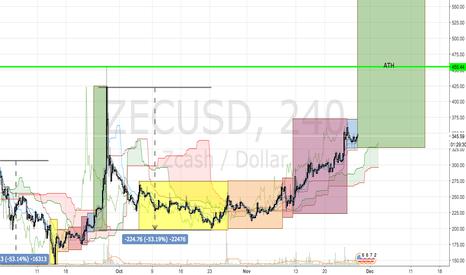 ZECUSD: ZEC/USD Long (New Cycle)