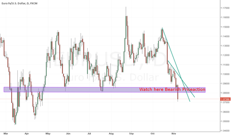 EURUSD: Eur/Usd Analysis Key Level Breakout