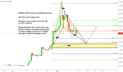 XRPUSD: RIPPLE COIN Formed a potential BAT pattern