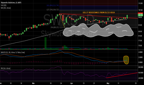 SWKS: Skywalking to new highs w a close above 102.77