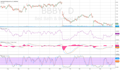 BBBY: BBBY - DaIly  Bullish-Neutral