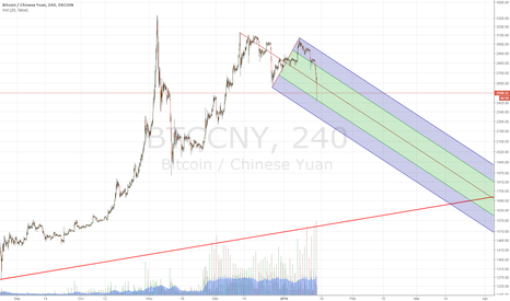 BTCCNY: Expecting a pullback over the next few weeks