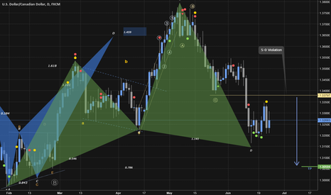 USDCAD: 5-0 Violation and Cyhper contradiction