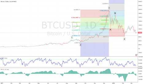 BTCUSD: Is the next target for BTC USD 23,000?