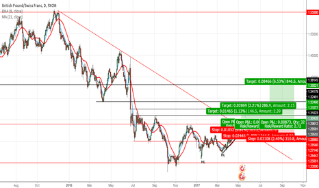 GBPCHF: GBPCHF Break Out