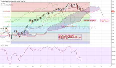 FRA40: CAC40. Still considered as a correction