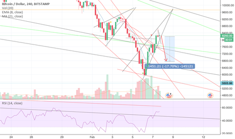 BTCUSD: BTC decline looming.