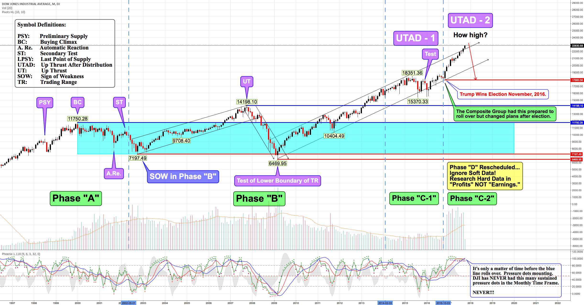 Dow Jones Industrial Average - Wyckoff Method - Distribution...