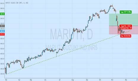MARUTI: BULISH ON MARUTI