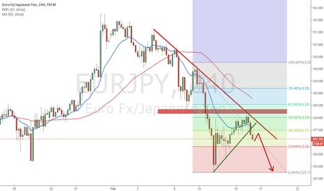 EURJPY: EURJPY coming short opportunities